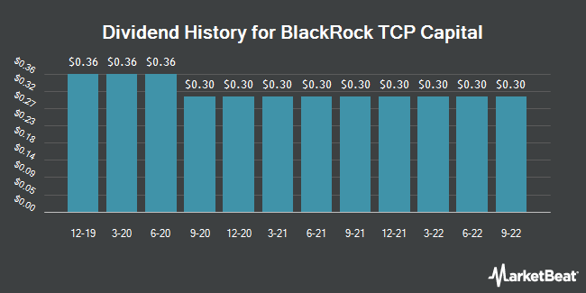 Dividend Payments by Quarter for TCP Capital Corp. (NASDAQ:TCPC)