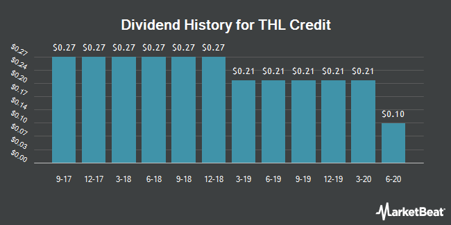 Dividend Payments by Quarter for THL Credit (NASDAQ:TCRD)