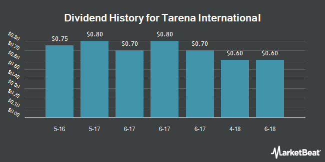 Dividend Payments by Quarter for Tarena International (NASDAQ:TEDU)