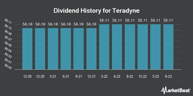 Dividend History for Teradyne (NASDAQ:TER)