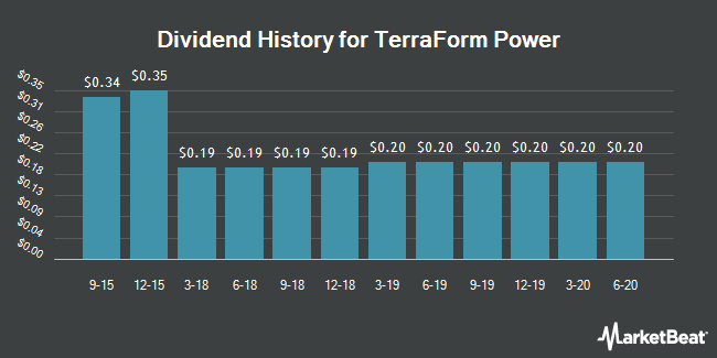 Dividend Payments by Quarter for TerraForm Power (NASDAQ:TERP)