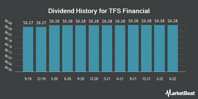 Dividend History for TFS Financial (NASDAQ:TFSL)