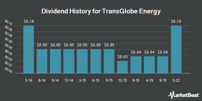Dividend Payments by Quarter for TransGlobe Energy (NASDAQ:TGA)
