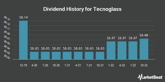 Dividend Payments by Quarter for Andina Acquisition (NASDAQ:TGLS)