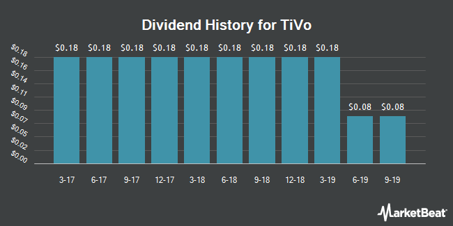 Dividend Payments by Quarter for TiVo Corp (NASDAQ:TIVO)
