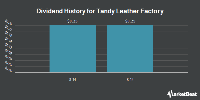 Dividend Payments by Quarter for Tandy Leather Factory (NASDAQ:TLF)