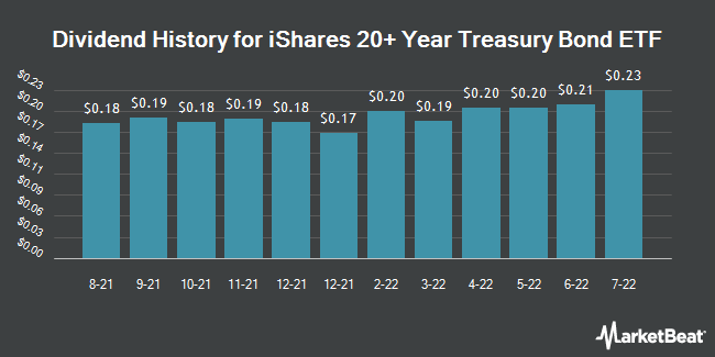 Dividend Payments by Quarter for iShares 20+ Year Treasury Bond ETF (NASDAQ:TLT)
