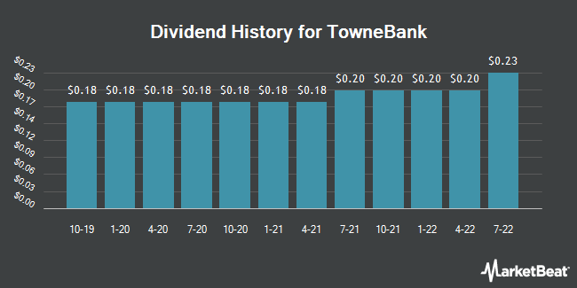 Dividend Payments by Quarter for TowneBank (NASDAQ:TOWN)