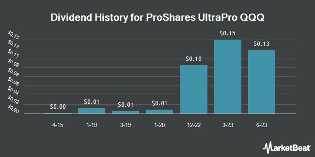 Dividend Payments by Quarter for ProShares UltraPro QQQ ETF (NASDAQ:TQQQ)