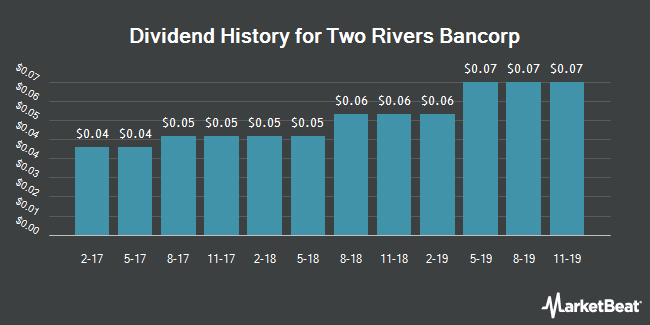 Dividend Payments by Quarter for Two Rivers Bancorp (NASDAQ:TRCB)