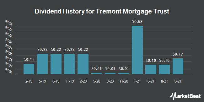 Dividend History for Tremont Mortgage Trust (NASDAQ:TRMT)