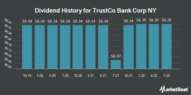 Dividend Payments by Quarter for TrustCo Bank Corp NY (NASDAQ:TRST)