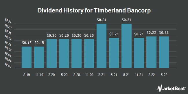 Dividend Payments by Quarter for Timberland Bancorp (NASDAQ:TSBK)
