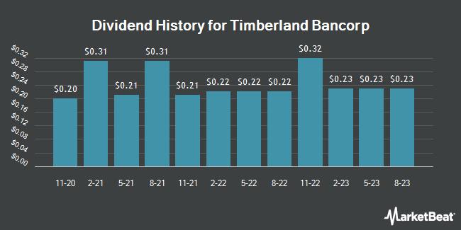 Dividend History for Timberland Bancorp (NASDAQ:TSBK)