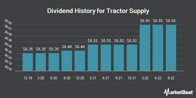 Dividend Payments by Quarter for Tractor Supply Company (NASDAQ:TSCO)