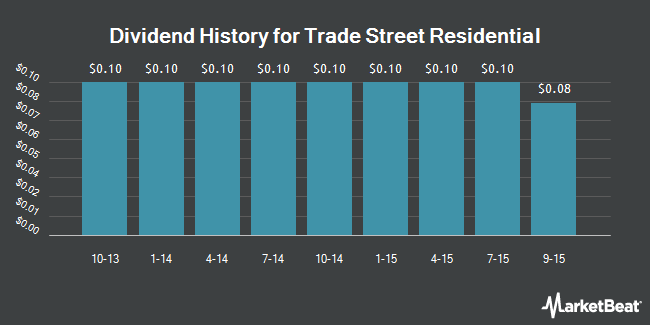 Dividend Payments by Quarter for Trade Street Residential (NASDAQ:TSRE)