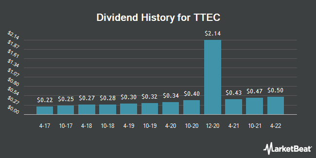 Dividend Payments by Quarter for TeleTech (NASDAQ:TTEC)
