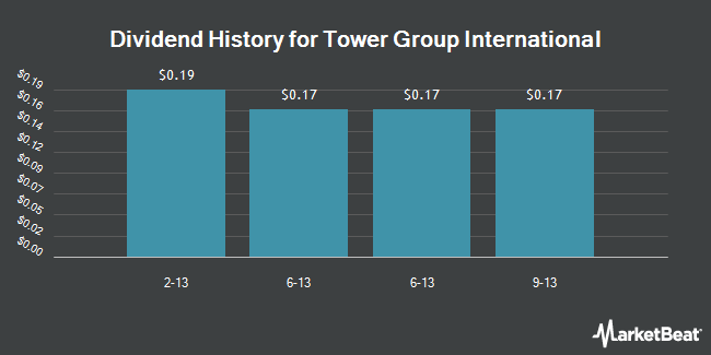 Dividend Payments by Quarter for Tower Group International (NASDAQ:TWGP)