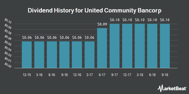 Dividend Payments by Quarter for United Community Bancorp (NASDAQ:UCBA)