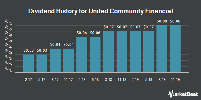 Dividend Payments by Quarter for United Community Financial Corp. (NASDAQ:UCFC)