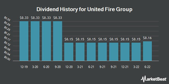 Dividend History for United Fire Group (NASDAQ:UFCS)