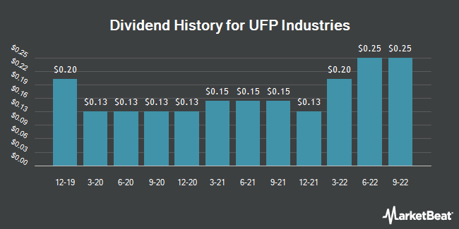 Dividend Payments by Quarter for Universal Forest Products (NASDAQ:UFPI)