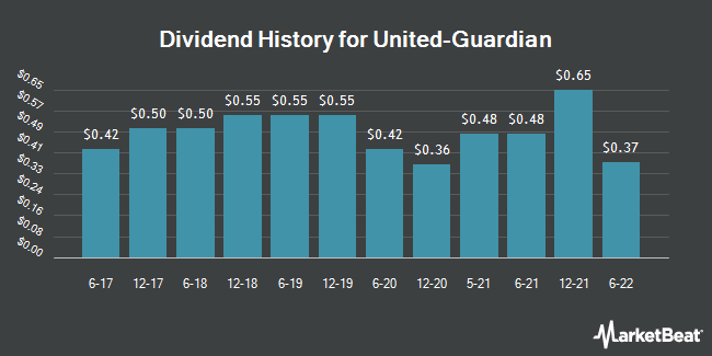Dividend Payments by Quarter for United-Guardian (NASDAQ:UG)