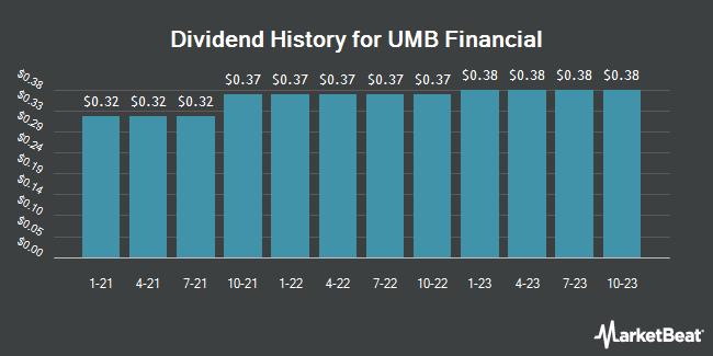 Dividend Payments by Quarter for UMB Financial (NASDAQ:UMBF)