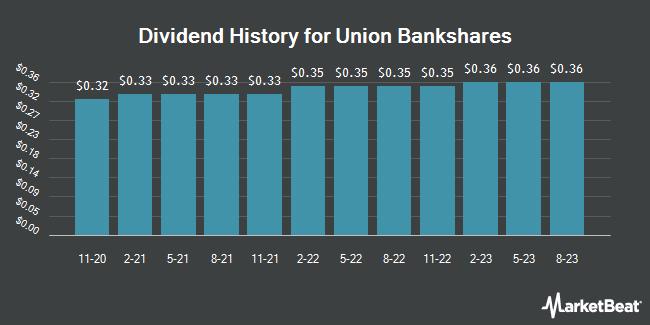 Dividend Payments by Quarter for Union Bankshares (NASDAQ:UNB)