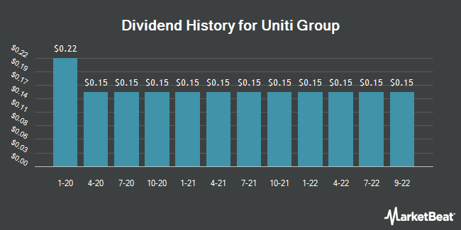 Dividend Payments by Quarter for Uniti Group (NASDAQ:UNIT)