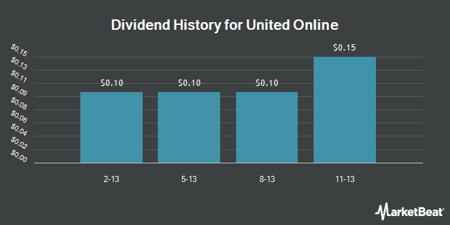 Dividend Payments by Quarter for United Online (NASDAQ:UNTD)