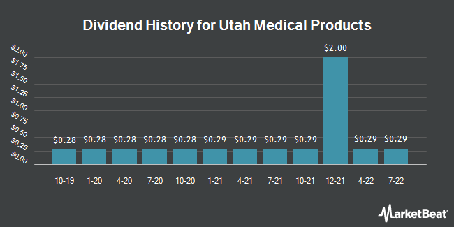 Dividend Payments by Quarter for Utah Medical Products (NASDAQ:UTMD)