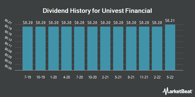 Dividend Payments by Quarter for Univest Co. of Pennsylvania (NASDAQ:UVSP)