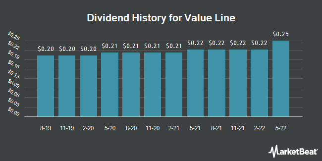 Dividend Payments by Quarter for Value Line (NASDAQ:VALU)