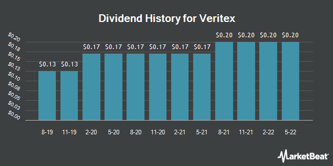 Dividend Payments by Quarter for Veritex Holdings (NASDAQ:VBTX)