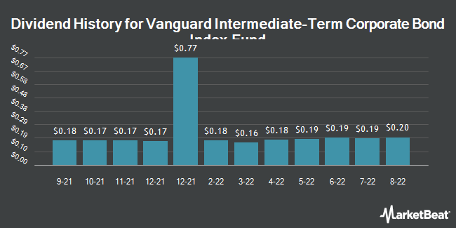 Dividend History for Vanguard Intermediate-Term Corporate Bond ETF (NASDAQ:VCIT)