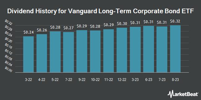 Dividend Payments by Quarter for Vanguard Long Term Corporate Bond ETF (NASDAQ:VCLT)