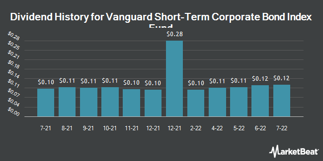 Dividend History for Vanguard Short-Term Corporate Bond Index Fund ETF Shares (NASDAQ:VCSH)