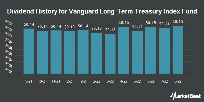 Dividend History for Vanguard Long-Term Government Bond ETF (NASDAQ:VGLT)
