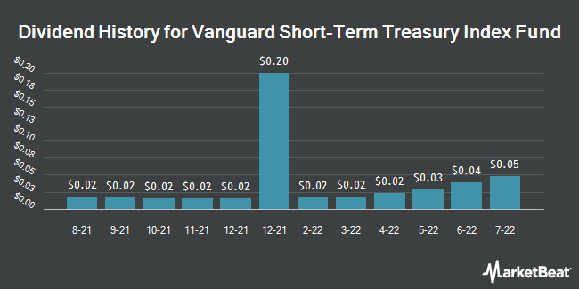Dividend History for Vanguard Short-Term Government Bond ETF (NASDAQ:VGSH)