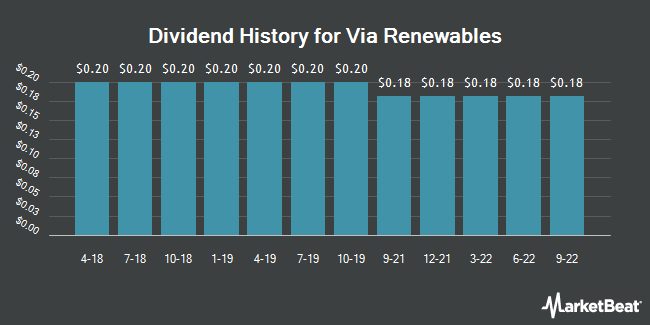 Dividend Payments by Quarter for Viacom (NASDAQ:VIA)