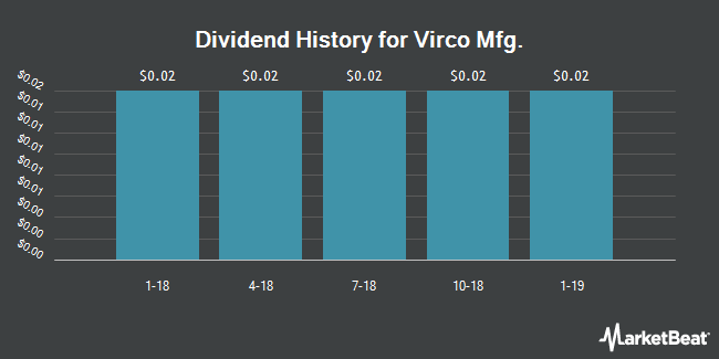 Dividend Payments by Quarter for Virco Mfg. (NASDAQ:VIRC)