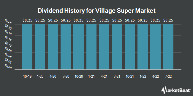 Dividend Payments by Quarter for Village Super Market (NASDAQ:VLGEA)