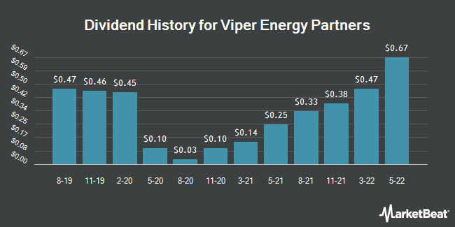 Dividend Payments by Quarter for Viper Energy Partners (NASDAQ:VNOM)