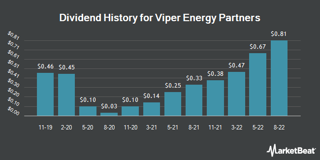Dividend Payments by Quarter for Viper Energy Partners LP (NASDAQ:VNOM)