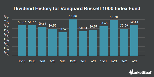Dividend Payments by Quarter for Vanguard Russell 1000 (NASDAQ:VONE)