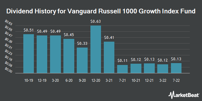 Dividend History for Vanguard Russell 1000 Growth ETF (NASDAQ:VONG)