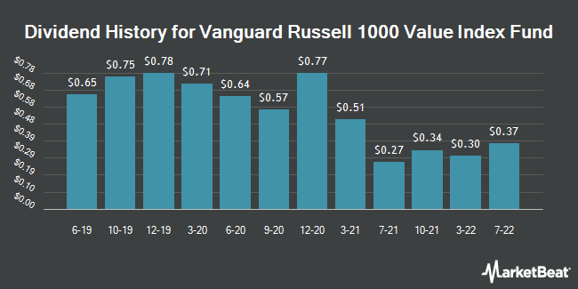 Dividend History for Vanguard Russell 1000 Value (NASDAQ:VONV)