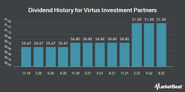 Dividend Payments by Quarter for Virtus Investment Partners (NASDAQ:VRTS)