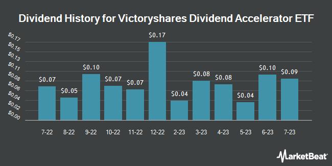 Dividend History for Victoryshares Dividend Accelerator ETF (NASDAQ:VSDA)